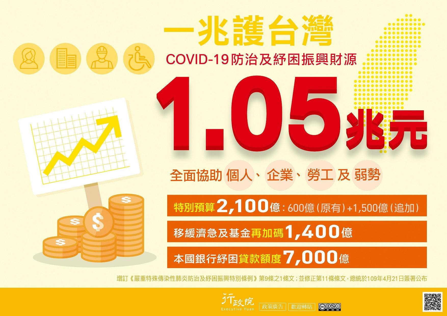 一兆護台灣 COVID-19防治及紓困振興財源1.05兆元.jpeg