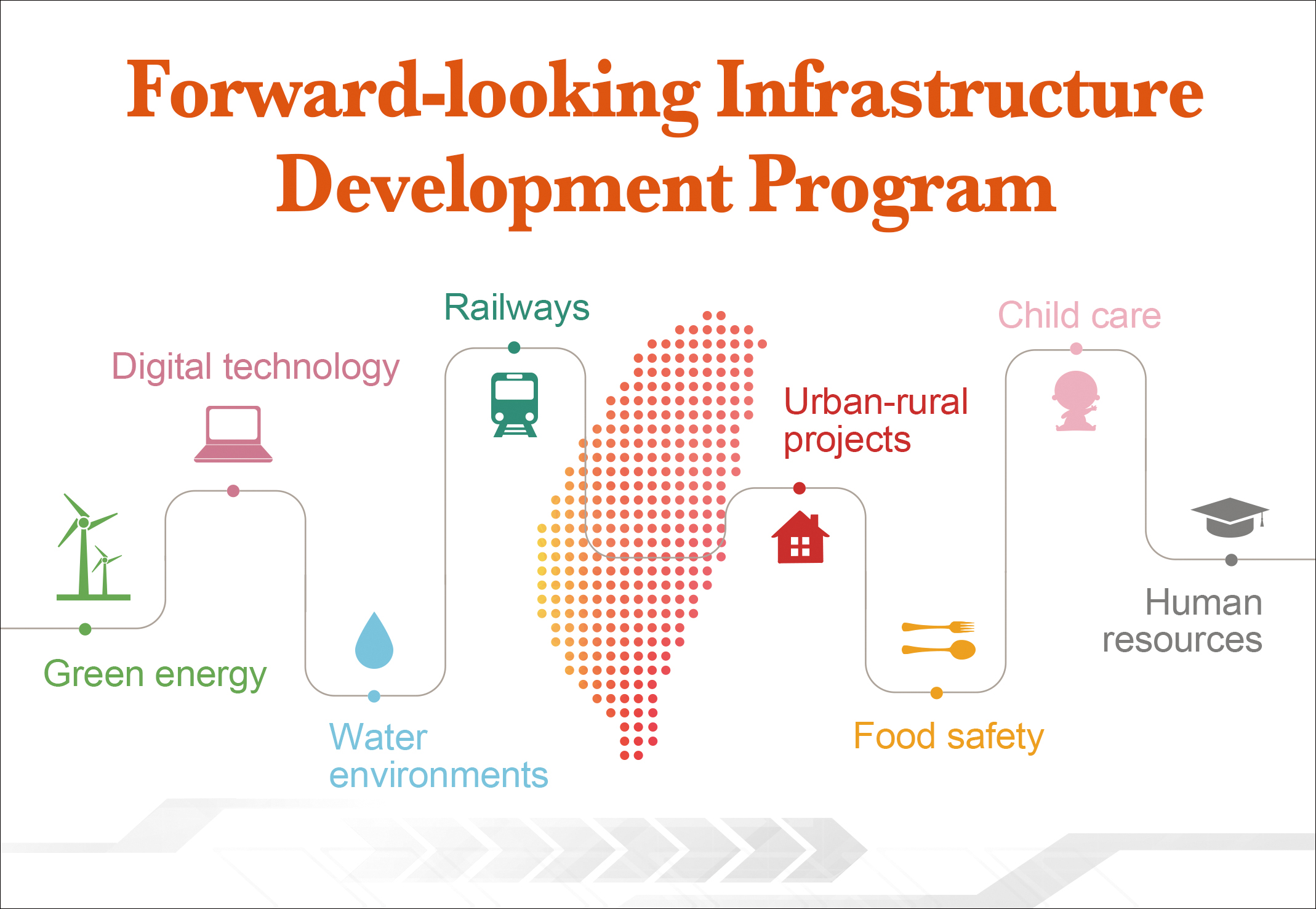 Forward-looking Infrastructure Development Program.jpg